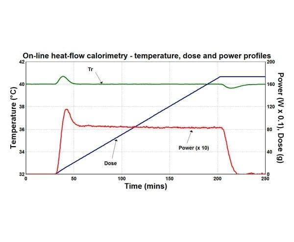 on-line-heat-flow-calorimetry-simple-reaction-calorimetry-data-for-non-specialists-1