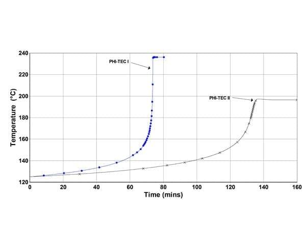 phi-tec-ii-adibatic-calorimeter-for-vent-sizing-and-accurate-thermal-runaway-testing-2