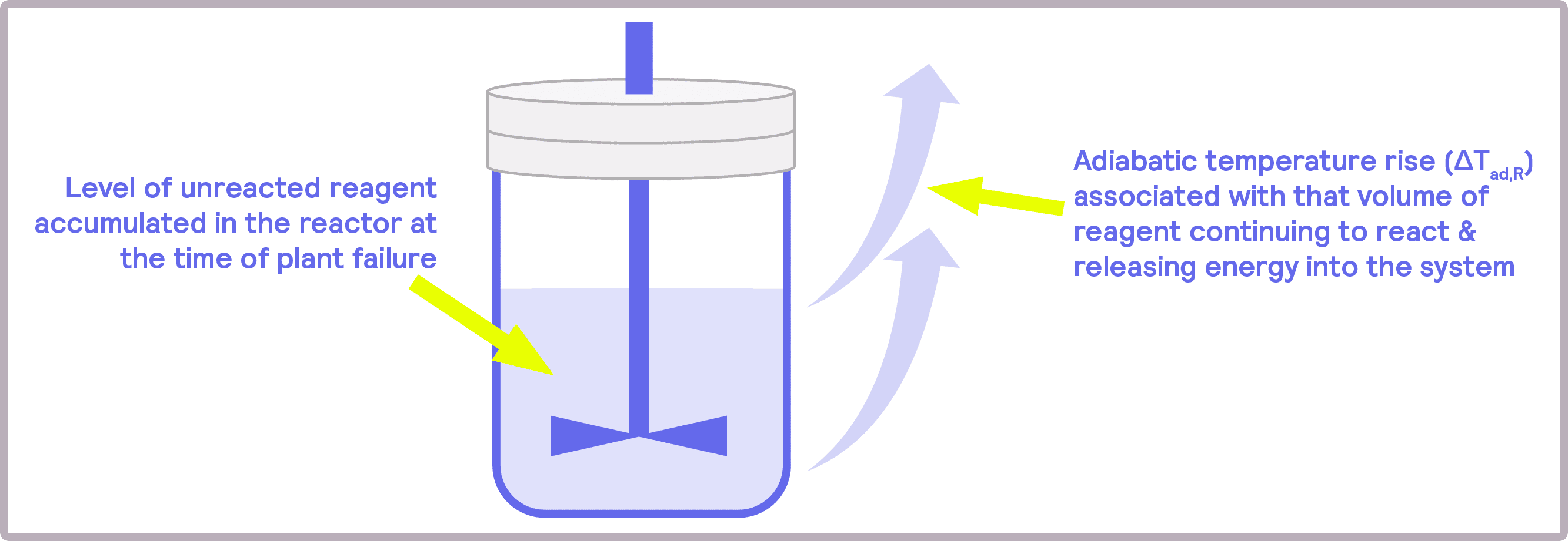 Figure 7: The risk of accumulated reagent