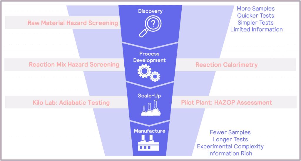 H.E.L Product development funnel