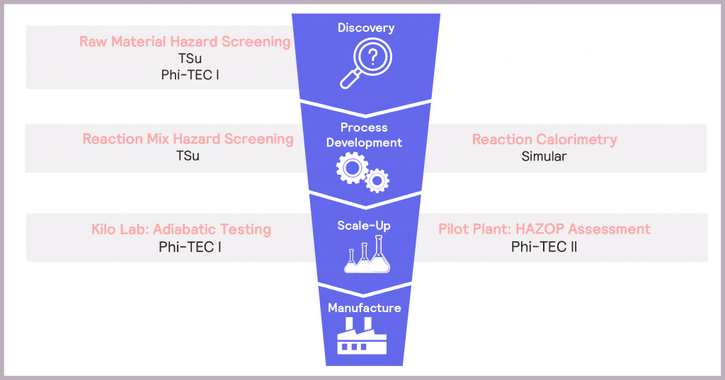 Figure 15: H.E.L solutions in Process Safety & Scale-Up