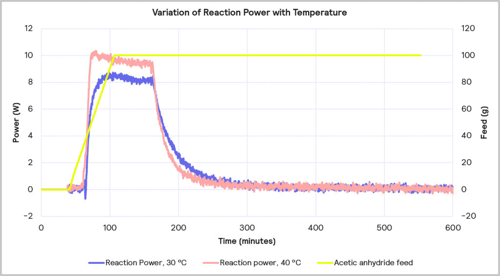 Figure 11 Variation of reaction power with temperature