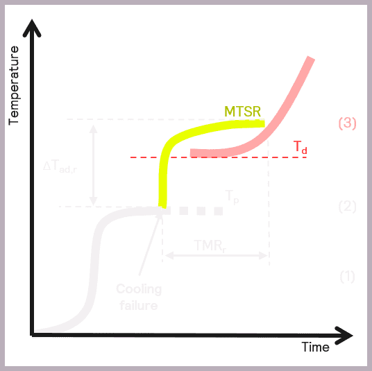 Figure 8: A decomposition or secondary reaction is triggered if MTSR is greater than Td