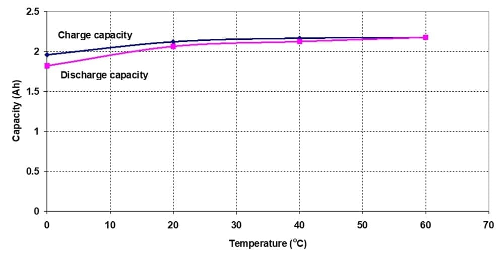 Figure 7 - Temperature dependence of 5A charge/8A discharge cycling of Battery A