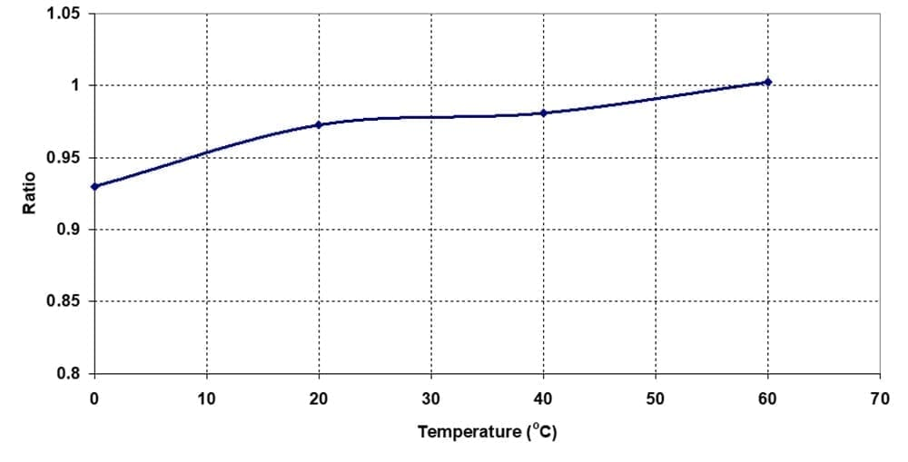 Figure 8 - Temperature dependence of 5A charge/8A discharge capacity ratio of Battery A
