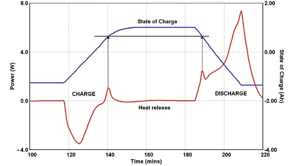 Figure 9 - Exothermic spike on charge and discharge cycles of Battery A