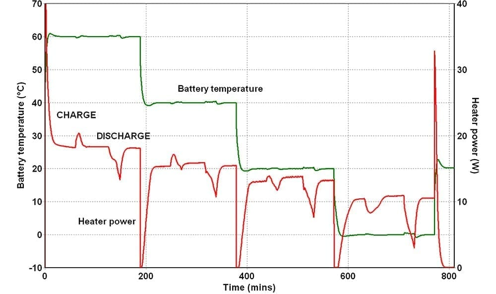 fig 1- Battery A was charged (at 5Amps) and discharged (at 8 Amps) at temperatures between 60oC and 0oC – the resulting battery temperature and heater power profiles are shown