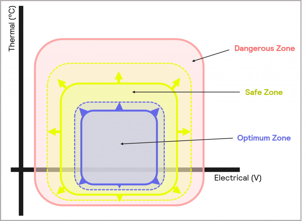 Figure 10_within Cell Development, there is a desire to widen the Optimum and Safe Zones of operation