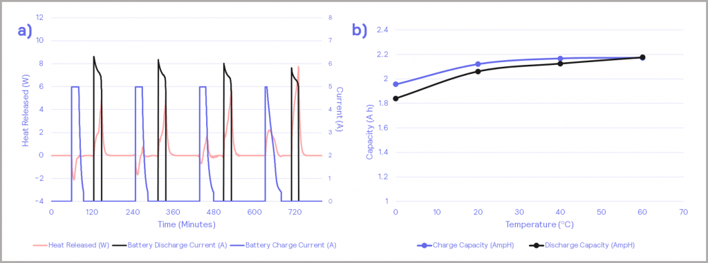 Figure 13_a) – chargingdischarging cycles against battery heat release; b) – charge and discharge capacity of the battery
