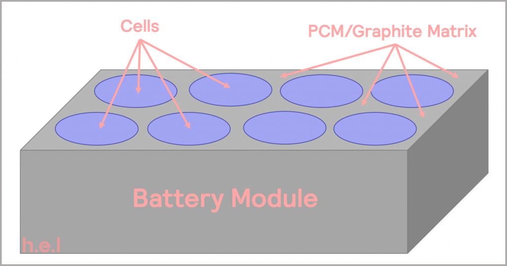 Figure 18_schematic illustrating a battery module with PCM graphite thermal management