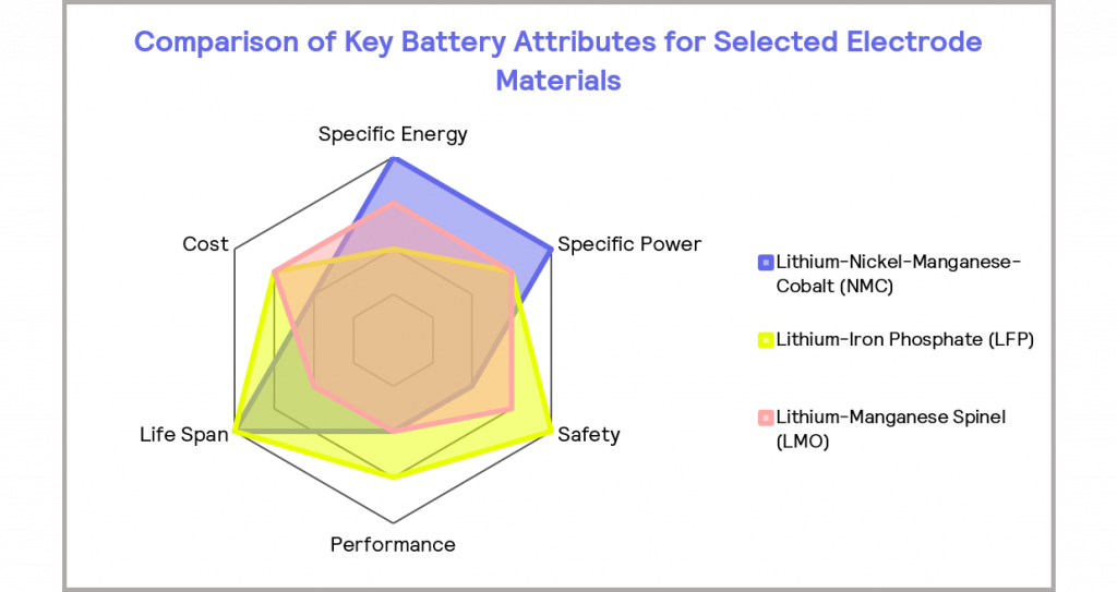 Figure 5_the relative performance of selected electrode materials