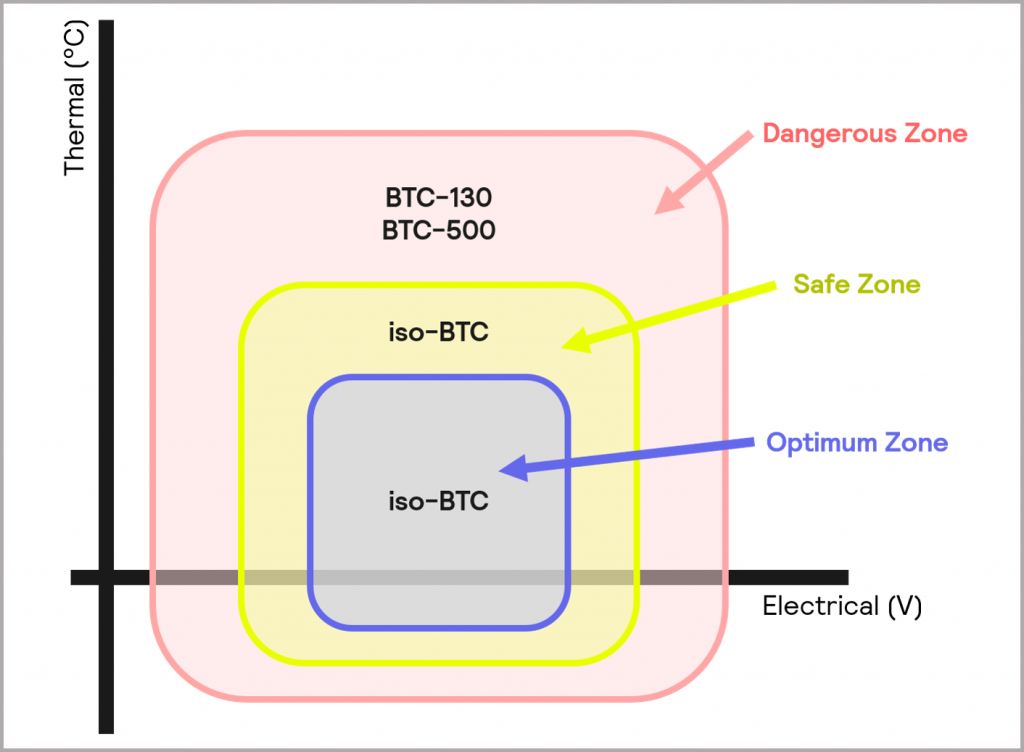 Figure 8_operating zones of the iso-BTC, BTC-130 and BTC-500